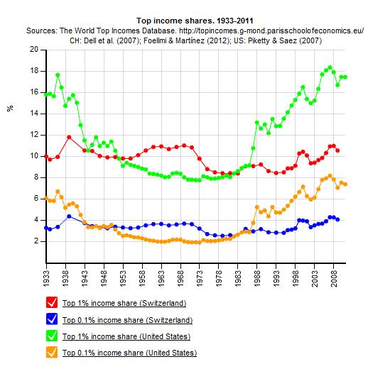 Die Entwicklung der Top-Einkommen seit 1933: (Quelle: World Top-Incomes Database)