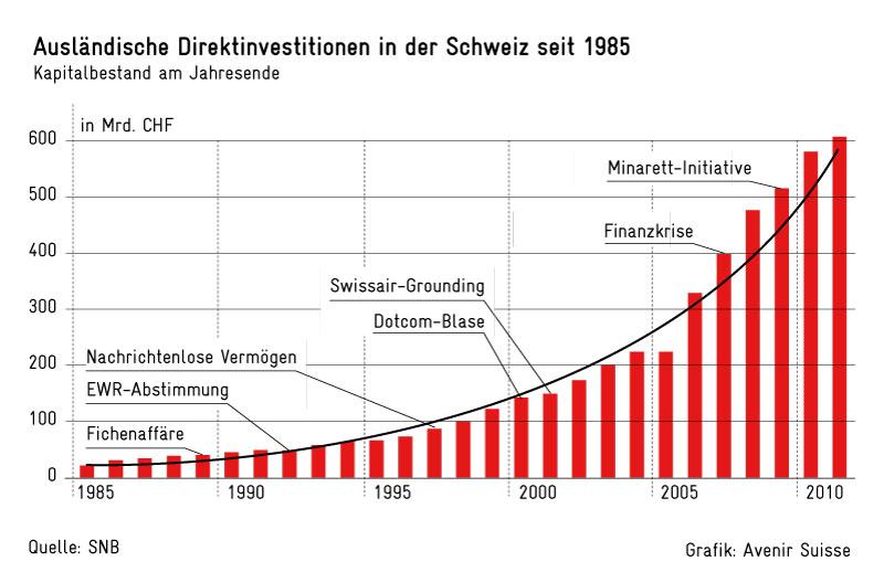 Direktinvestitionen Schweiz 1985 bis 2011