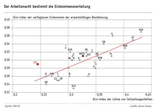 Der Arbeitsmarkt bestimmt die Einkommensverteilung (Gini-Index der verfügbaren Einkommen und der Löhne von Vollzeitangestellten)