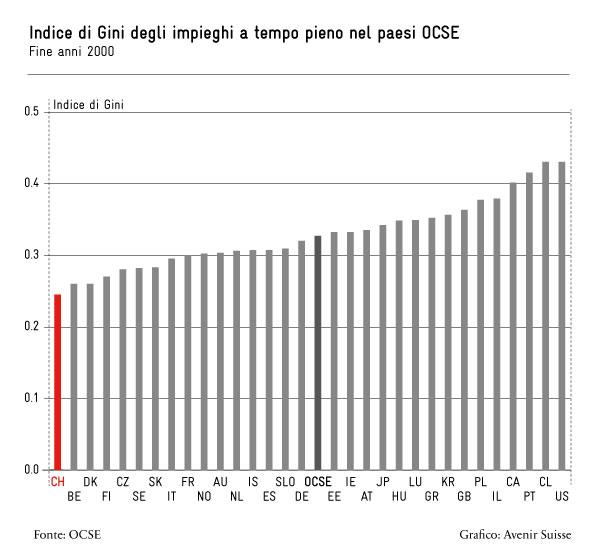Indice di Gini degli impieghi a tempo pieno nei paesi OCSE