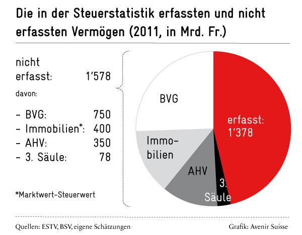 Vermögensverteilung: Nicht erfasste Vermögen in der Schweiz | Avenir Suisse
