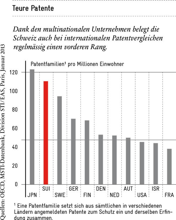 Innovation: In internationalen Patentvergleich liegt die Schweiz weit vorn (Avenir Suisse)