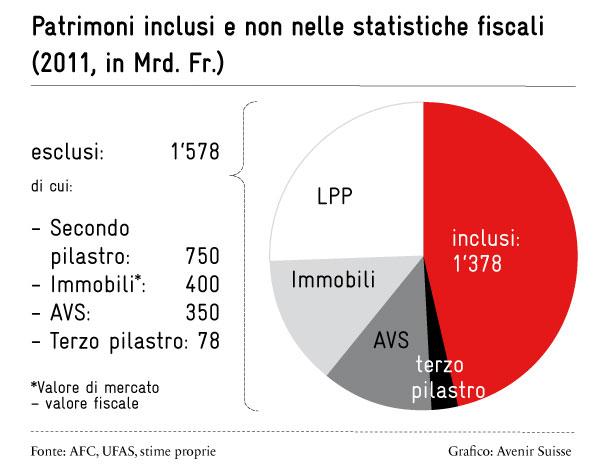 Patrimoni inclusi e non nelle statistiche fiscali (2011, in Mrd. fr.)