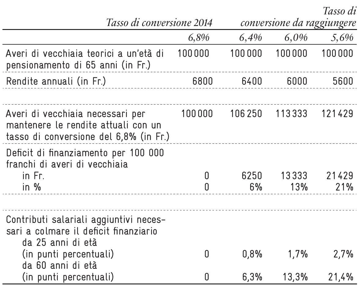 Secondo pilastro: il costo di un tasso di conversione inferiore