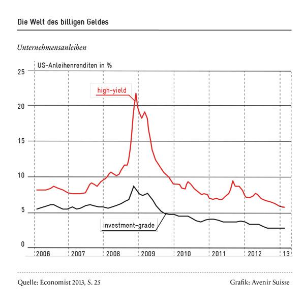 Ultraexpansive Geldpolitik: Die Welt des billigen Geldes | Avenir Suisse