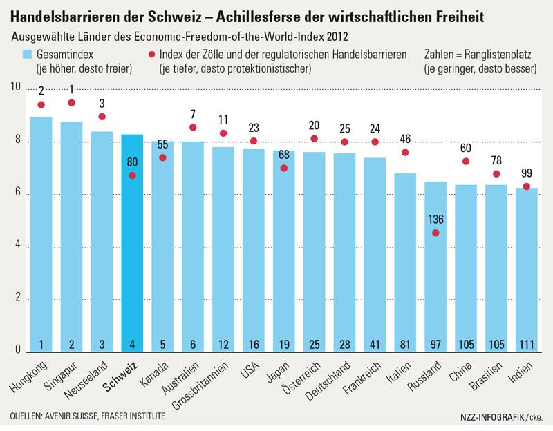 Handelsbarrieren der Schweiz