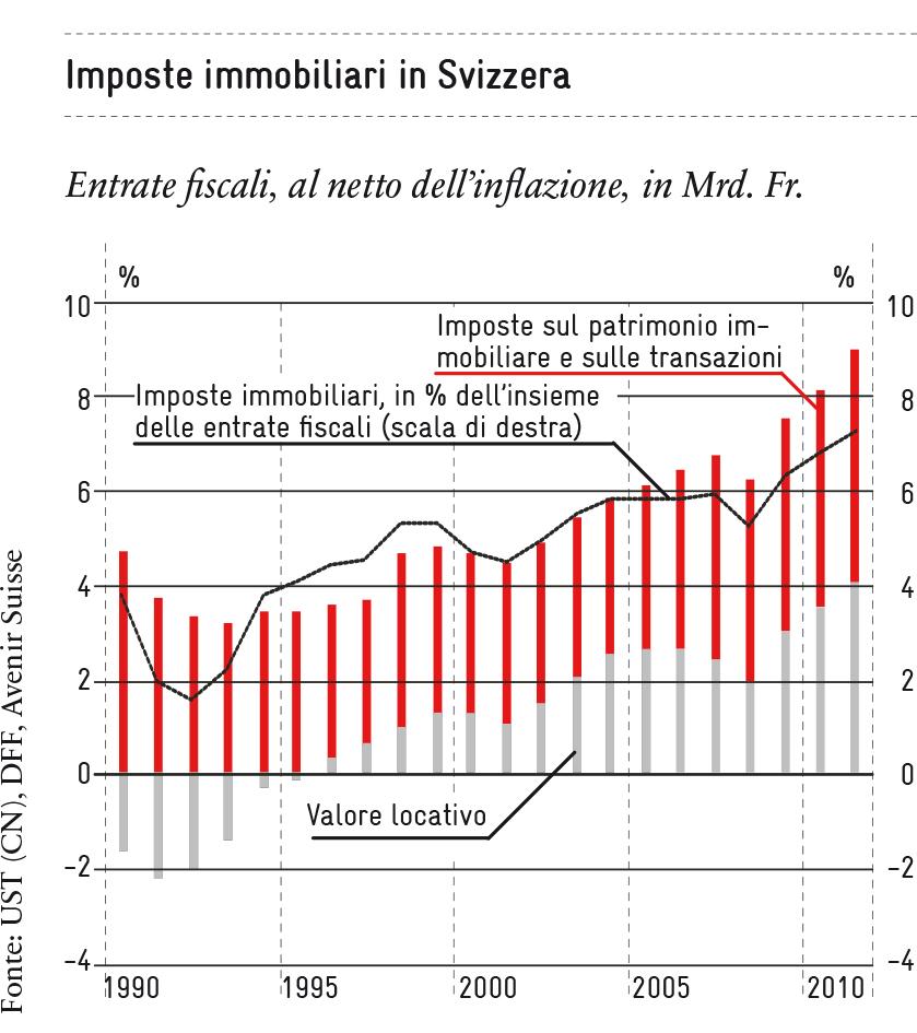 Imposte immobiliari in Svizzera