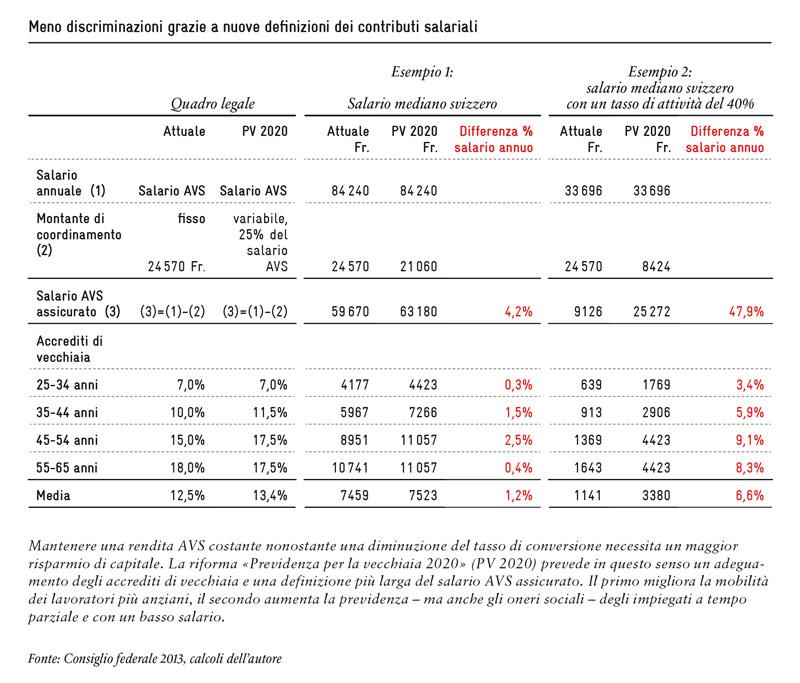 «Previdenza per la vecchiaia 2020», una nuova definizione dei contributi salariali nel secondo pilastro