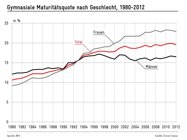 Gymnasien: Matura wird nur bei den Frauen immer beliebter | Avenir Suisse