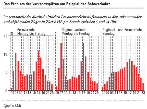 Probleme der Verkehrsspitzen im Bahnverkehr Schweiz