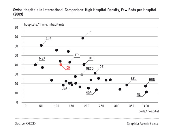 Swiss hospitals in international comparison