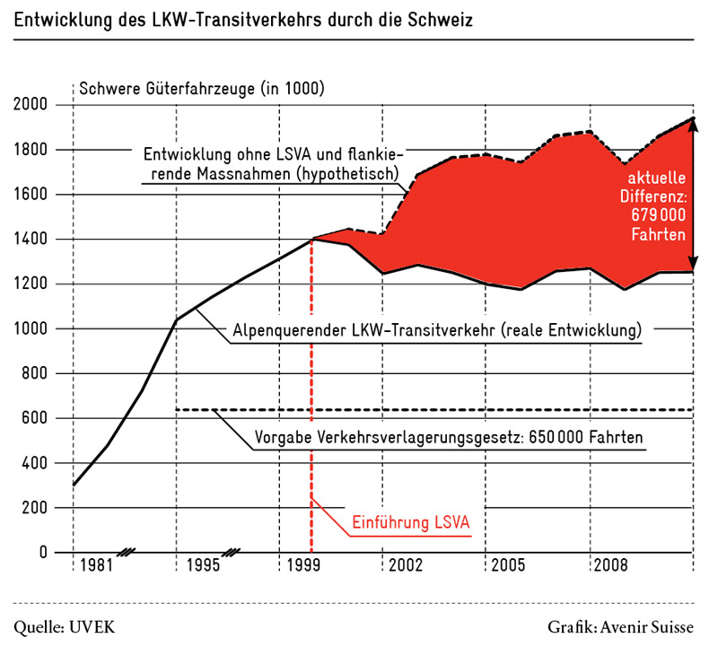 Mobility Pricing - der Einfluss der LSVA auf den alpenquerenden LKW-Transitverkehr