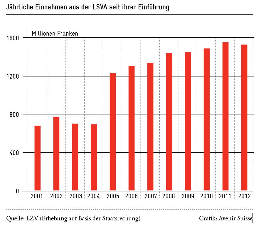 Mobility Pricing in Reinkultur - Einnahmen aus der LSVA