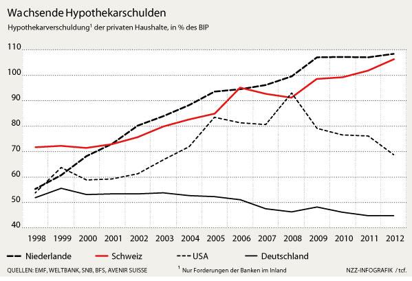 Wachsende Hypothekarschulden in der Schweiz