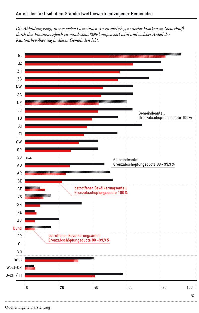 Steuerwettbewerb in Schweizer Gemeinden
