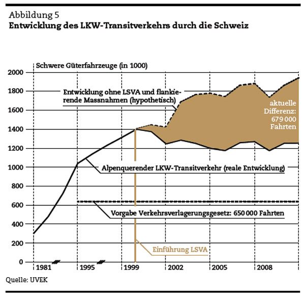 Kommt bald eine Alpentransibörse? Entwicklung des LKW-Transitverkehrs durch die Schweiz
