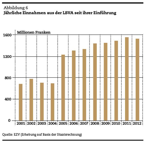 Kommt bald eine Alepntransitbörse? Jährliche Einnahmen aus der LSVA seit ihrer Einführung