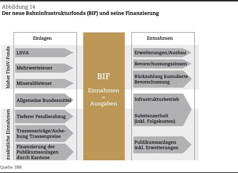 Verkehrspolitik in der Schweiz: Der neue Bahninfrastrukturfonds (BIF) und seine Finanzierung