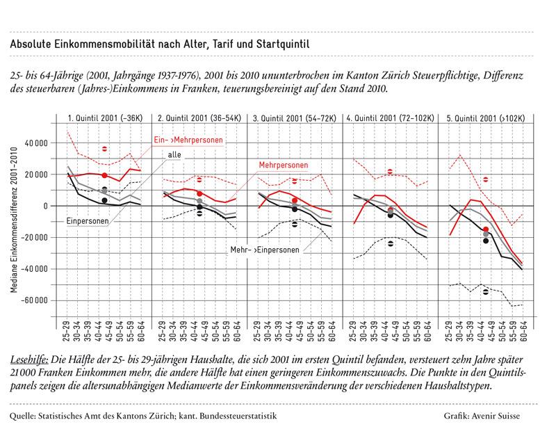 Absolute Einkommensmobilität nach Alter, Tarif und Startquintil