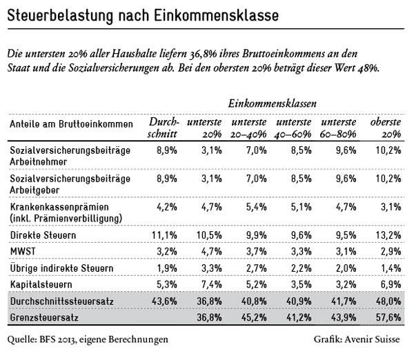 Steuersystem in der Schweiz: Steuerbelastung nach Einkommensklasse