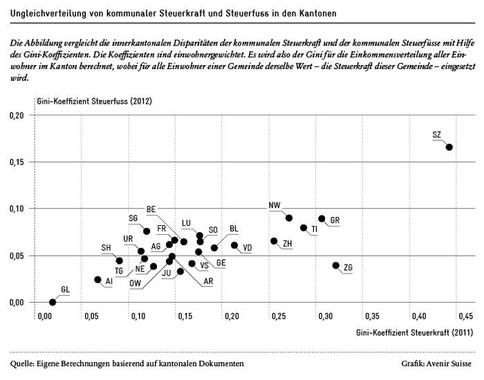 Ungleichverteilung von kommunaler Steuerkraft und Steuerfuss in den Kantonen