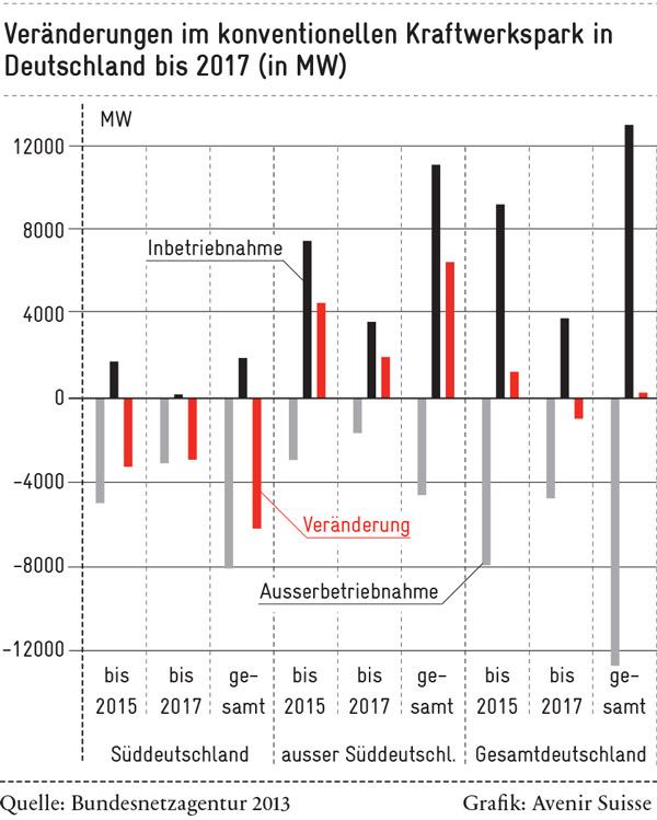 Veränderungen im konventionellen Kraftwerkspark in Deutschland bis 2017