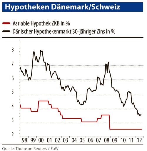 Hypotheken Dänemark/Schweiz