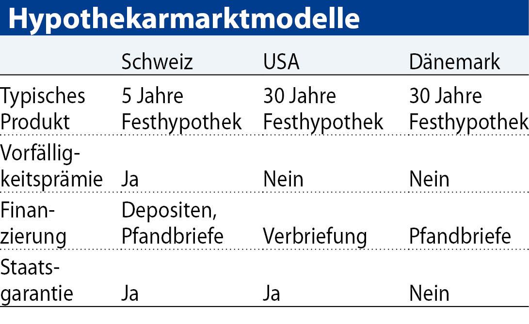Hypothekarmarktmodelle