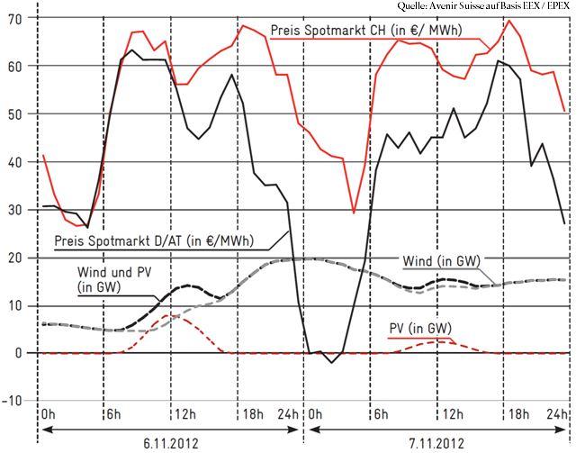 Bild 2 Wind und Sonne lassen schon heute die Preise einbrechen: Zwischen der Produktion erneuerbarer Energien und dem Marktpreis besteht ein negativer Zusammenhang. Dies illustrieren die Preise im Spotmarkt (D, AT, CH) und die Produktion erneuerbarer Energien (D, AT) am 6. und 7. November 2012.