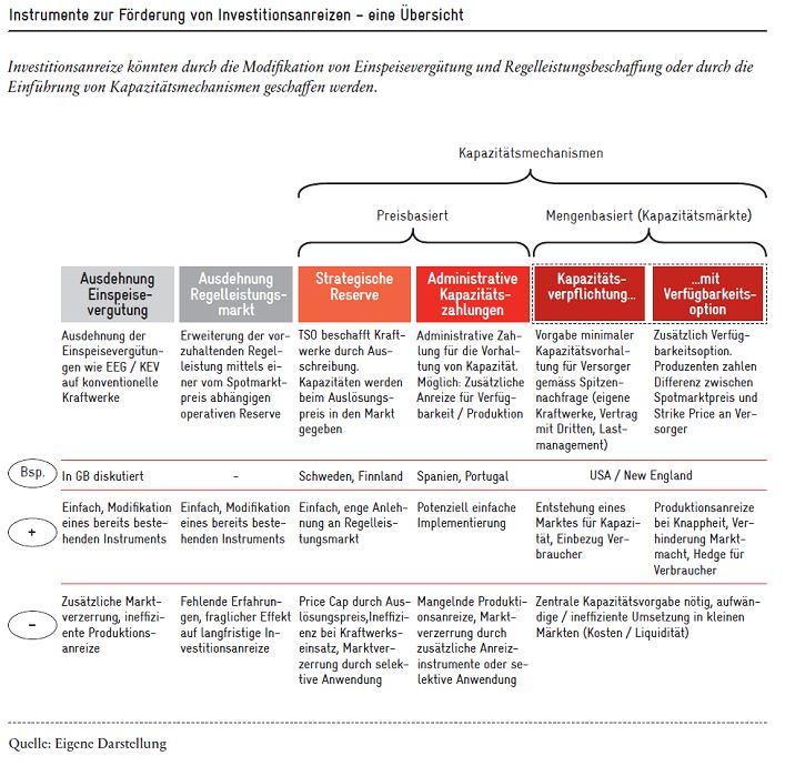 Bild 3 Instrumente zur Förderung von Investitionsanreizen: Diese können durch die Modifikation von Einspeisevergütung und Regelleistungsbeschaffung oder durch die Einführung von Kapazitätsmechanismen geschaffen werden.