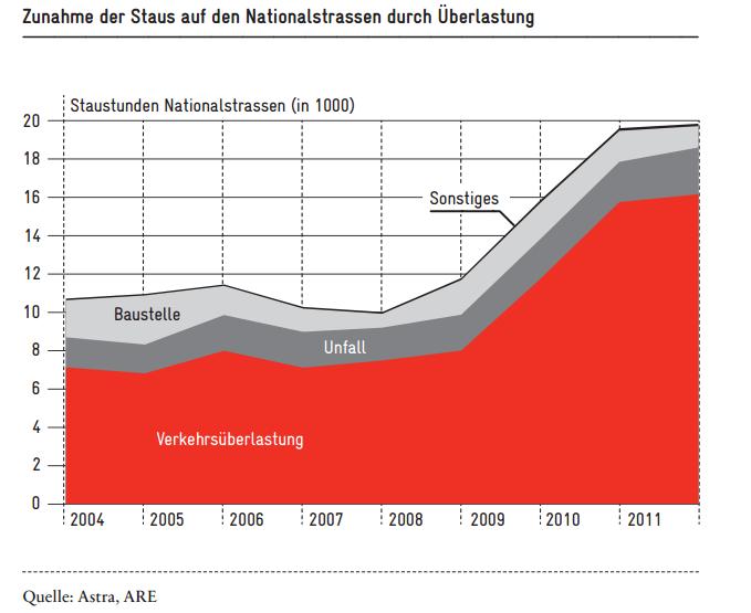Mehr Benutzerfinanzierung auch auf den Strassen | Avenir Suisse