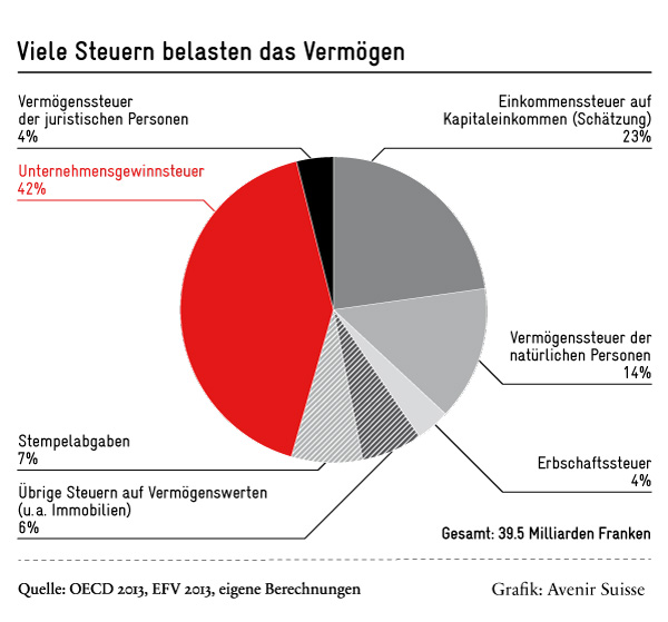 Viele Steuern belasten das Vermögen - Avenir Suisse