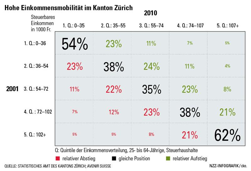 Hohe Einkommensmobilität im Kanton Zürich