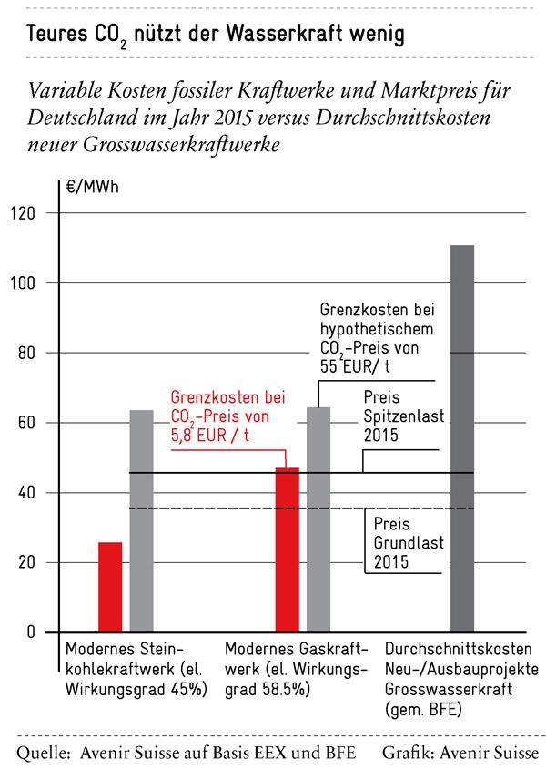 Die EU-Klimapolitik hilft der Schweizer Wasserkraft auch in Zukunft nicht | Avenir Suisse