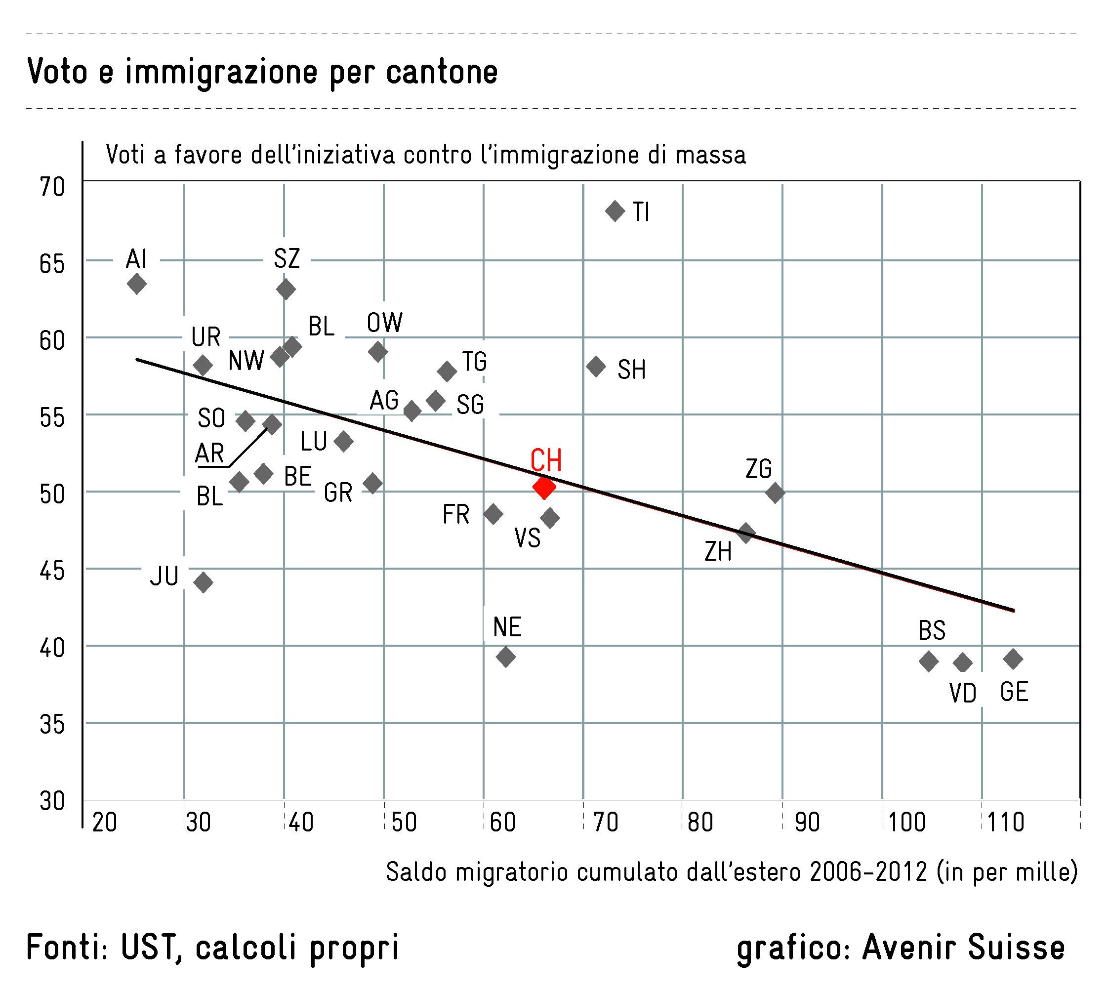 Voto e immigrazione per Cantone