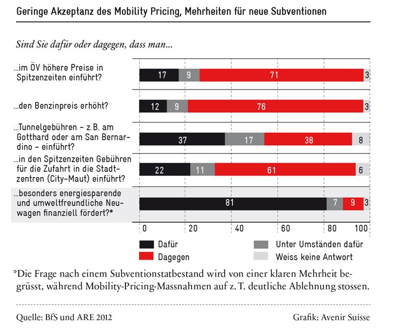 mobility-pricing_geringe-akzeptanz_800