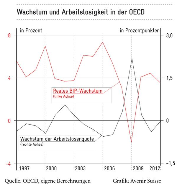 Wachstum und Arbeitslosigkeit OECD