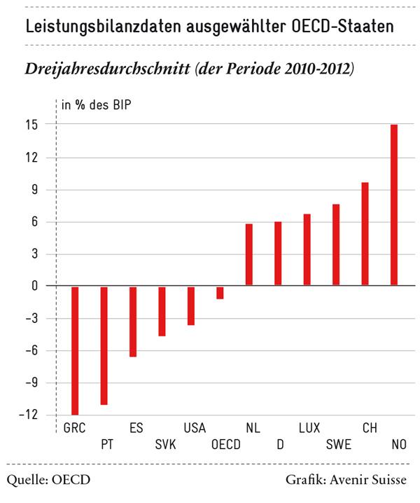 Leistungsbilanzdaten ausgewählter OECD-Daten