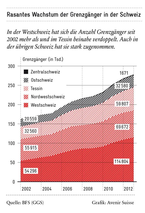 Grenzgänger: Entwicklung seit 2002