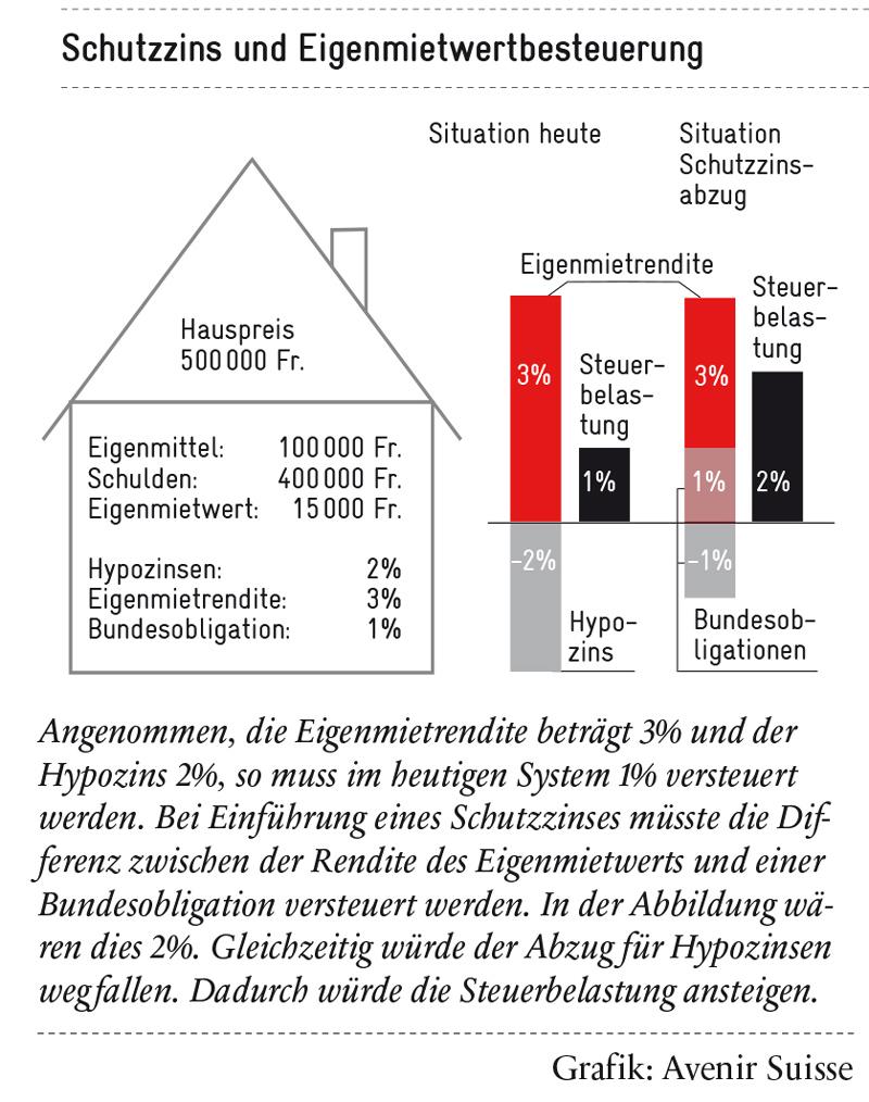 schutzzins-&-eigenmietwertbesteuerung_800