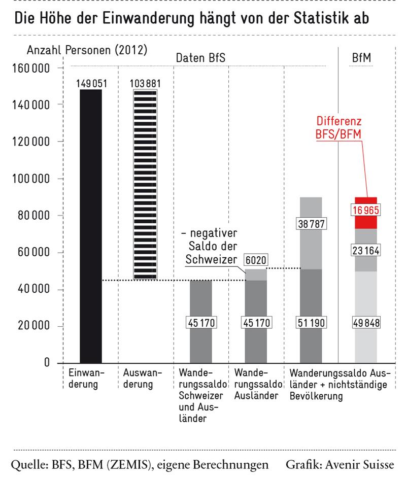 Die Höhe der Einwanderung hängt von der Statistik ab