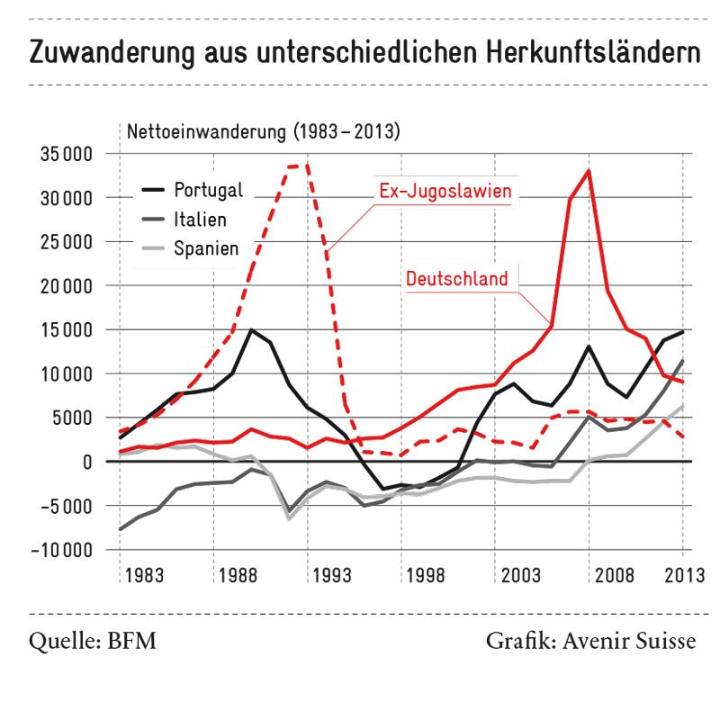 Migrationsströme sind schwer zu prognostizieren | Avenir Suisse