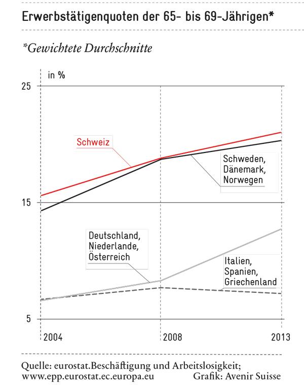 Längere Lebensarbeitszeit: Arbeit im Alter verliert ihren Schrecken - Erwerbstätigenquote im Alter von 65 bis 69 nach Ländergruppen