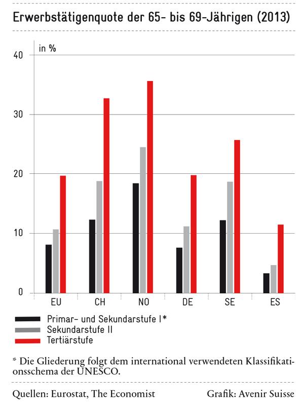Arbeit im Rentenalter: Erwerbstätigenquote der 65- bis 69-Jährigen (2013)