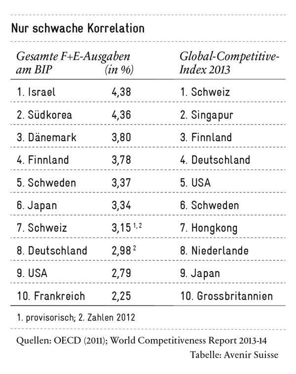 F+E-Ausgaben: Nur schwache Korrelation mit der Wettbewerbsfähigkeit