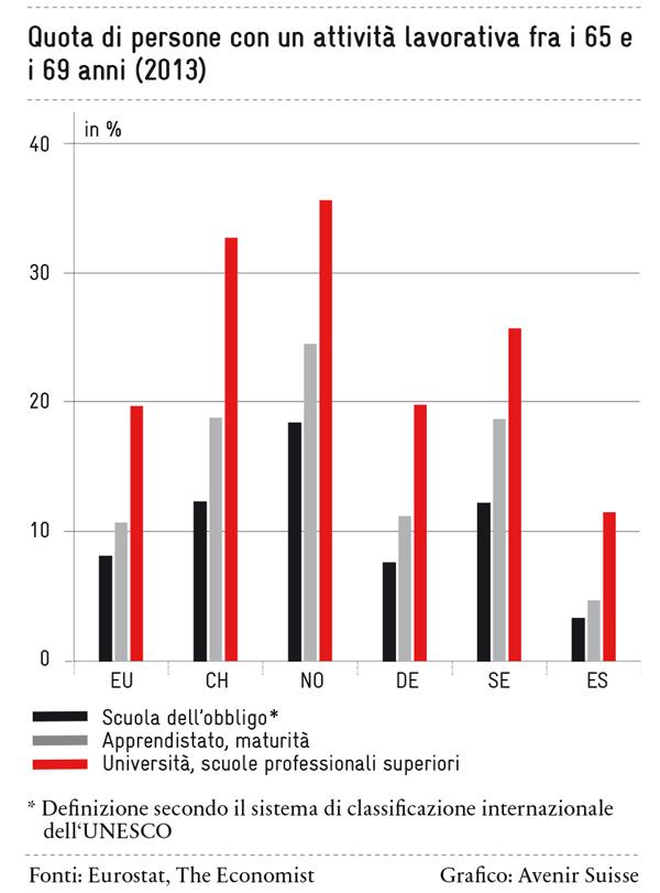 Quota di persone con un'attività lavorativa fra i 65 e i 69 anni (2013)