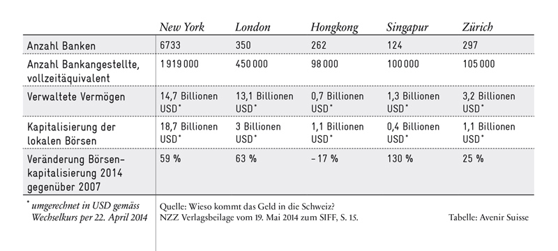 Internationale Finanzplätze im Vergleich - New York, London, Hongkong, Singapur und Zürich