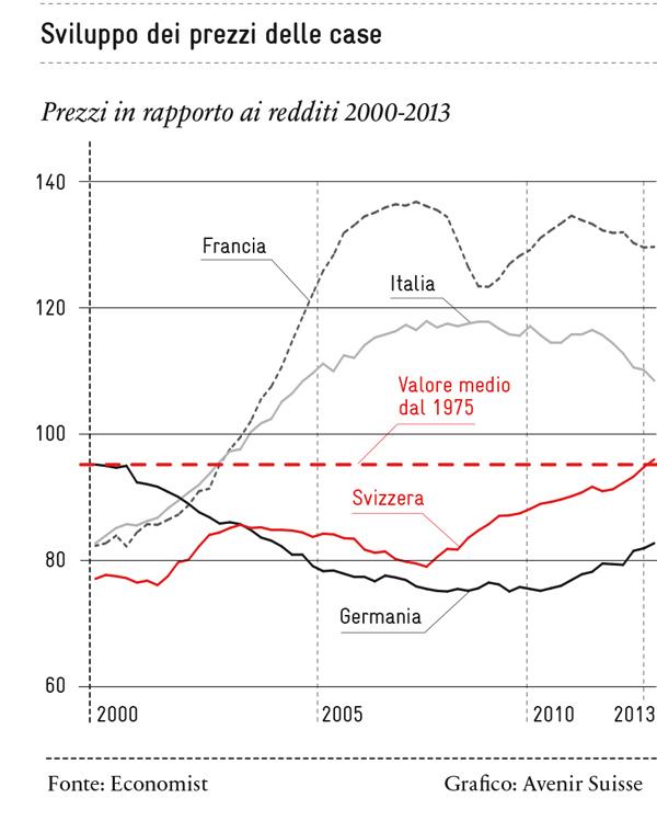 Abitare: sviluppo dei prezzi delle case in Europa | Avenir Suisse