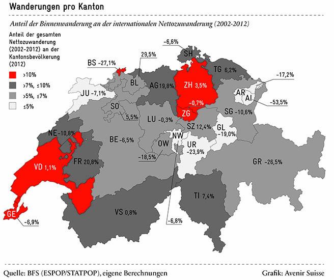Binnenwanderung in der Schweiz | Avenir Suisse