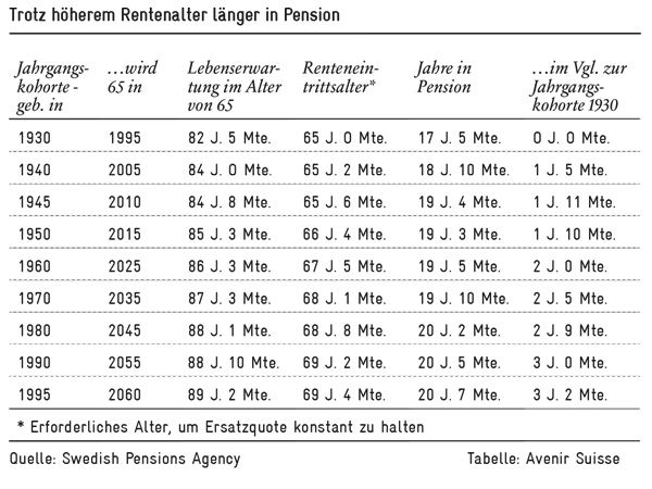 rentenalter_laengere-pension